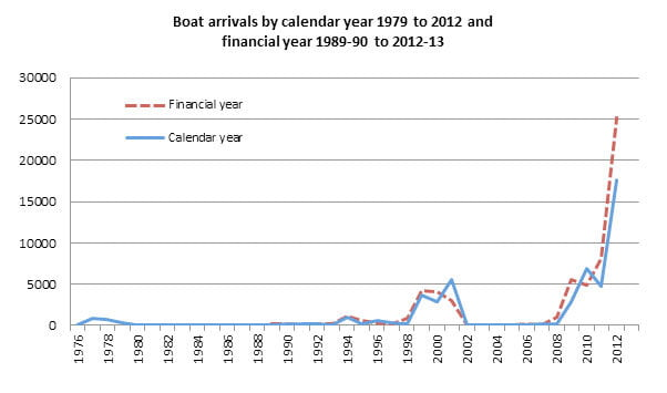 illegal boat arrivals chart