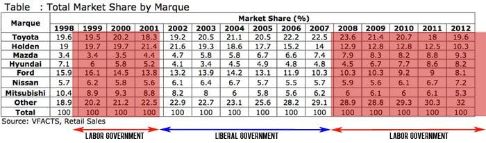 declining-domestic-market-share